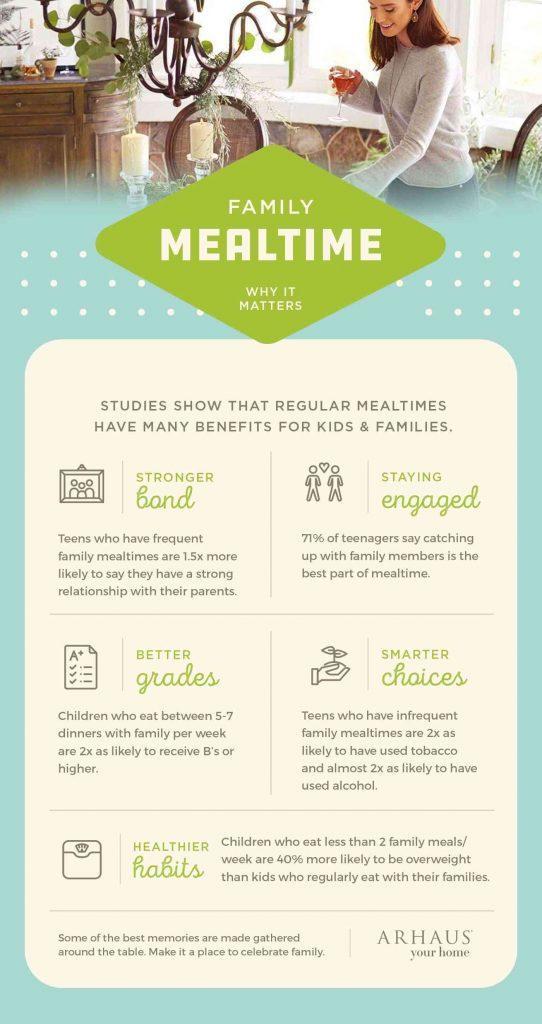 family-dinner-time-infographic-teachworkoutlove.com