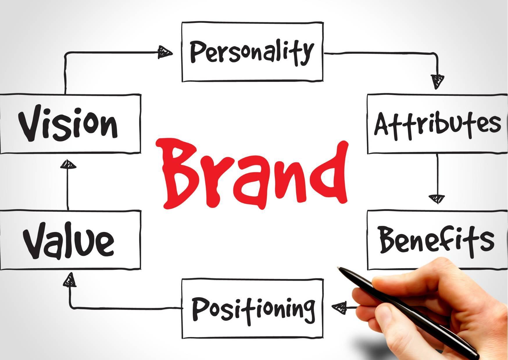 brand awareness for businesses